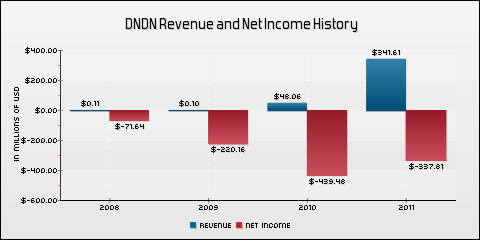Dendreon Corp. Revenue and Net Income History