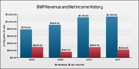 Boardwalk Pipeline Partners, LP Revenue and Net Income History