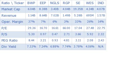 Boardwalk Pipeline Partners, LP key ratio comparison with direct competitors