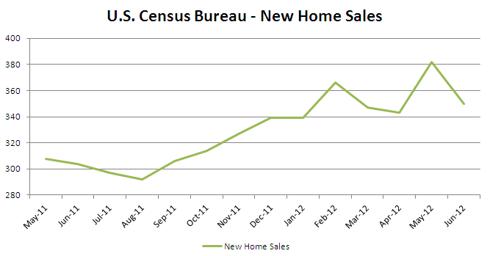 Census Bureau New Home Sales June 2012