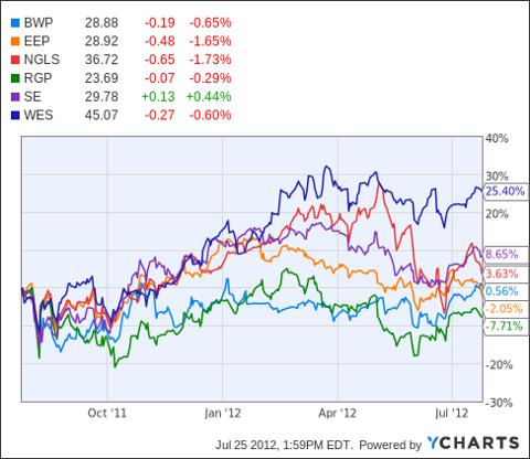 BWP Chart