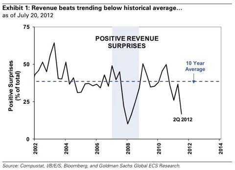 Earnings Positive Surprises
