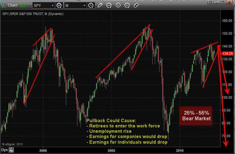 Monthly SPX Index Trading