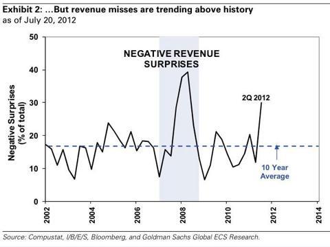 Earning Negative Surprises