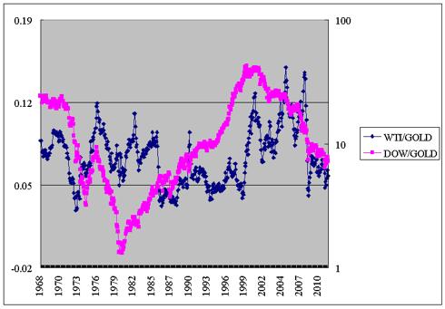 Oil/gold ratio vs Dow/gold ratio 1968-2012