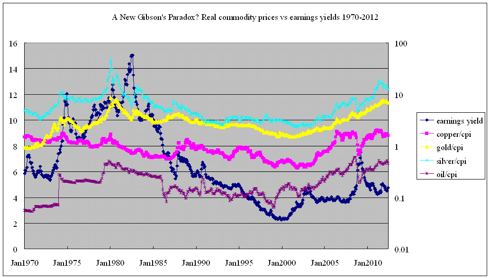 Real commodity prices vs earnings yields