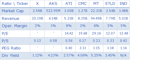 United States Steel Corp. key ratio comparison with direct competitors