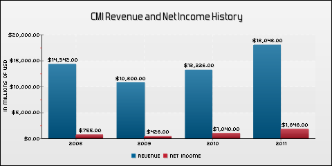Cummins Inc. Revenue and Net Income History