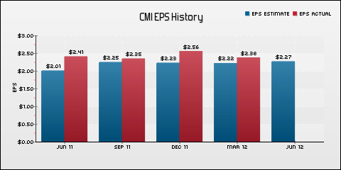 Cummins Inc. EPS Historical Results vs Estimates