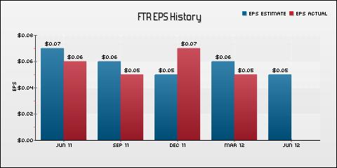 Frontier Communications Corporation EPS Historical Results vs Estimates