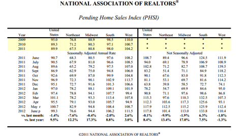 NAR June Pending Home Sales