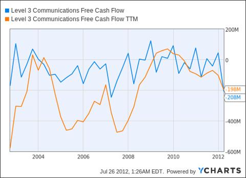 LVLT Free Cash Flow Chart