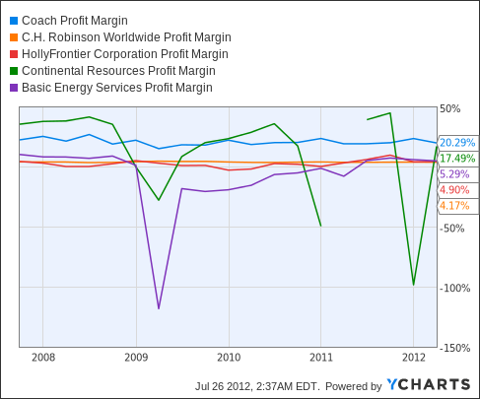 COH Profit Margin Chart