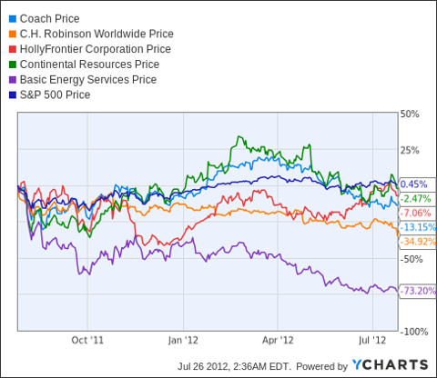 COH Chart