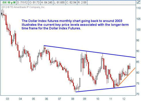 Dollar index value chart