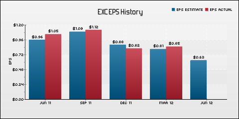 Exelon Corporation EPS Historical Results vs Estimates
