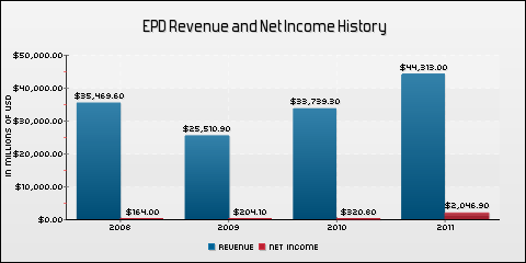 Enterprise Products Partners L.P. Revenue and Net Income History