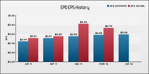 Enterprise Products Partners L.P. EPS Historical Results vs Estimates