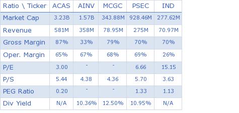 American Capital, Ltd. key ratio comparison with direct competitors
