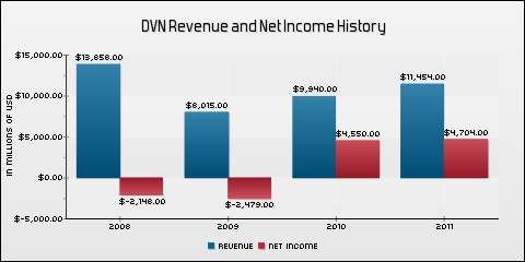 Devon Energy Corporation Revenue and Net Income History