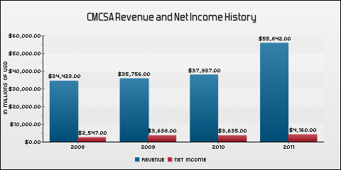 Comcast Corporation Revenue and Net Income History