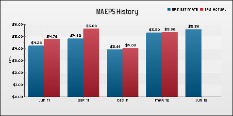 Mastercard Incorporated EPS Historical Results vs Estimates