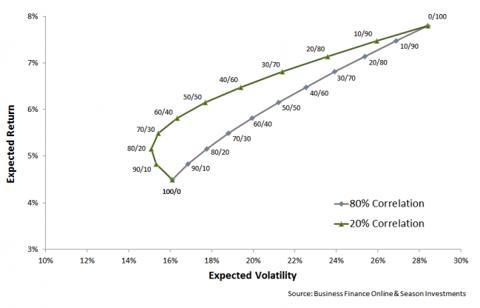 2012-07-17_Correlation_Chart.png