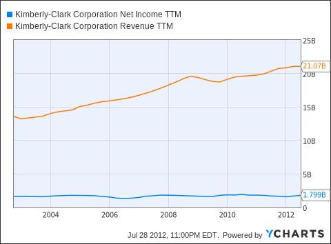 KMB Net Income TTM Chart