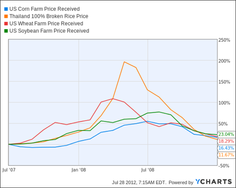 US Corn Farm Price Received Chart