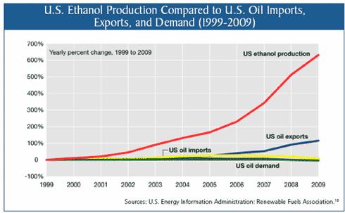 U.S. Ethanol Production