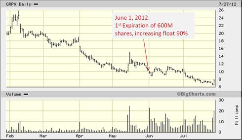 Groupon Stock Chart & Lock-Up Expiration