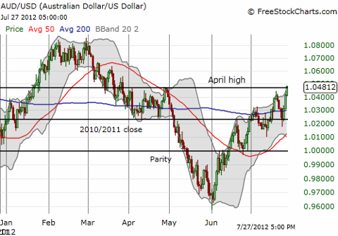 The Australian dollar breaks out