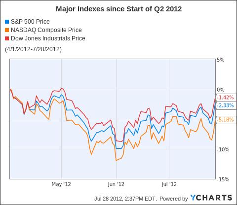 ^INX Chart