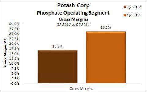 Potash Corp Gross Margins Phosphate Segment Q2 2012 vs Q2 2011