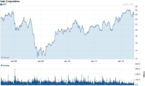 Intel (<a href='http://seekingalpha.com/symbol/INTC' title='Intel Corporation'>INTC</a>) 5 Year Chart