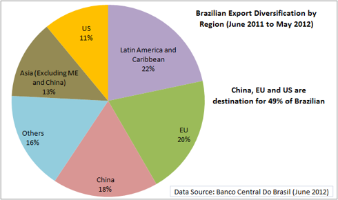 Brazil Exports Diversification by Regions