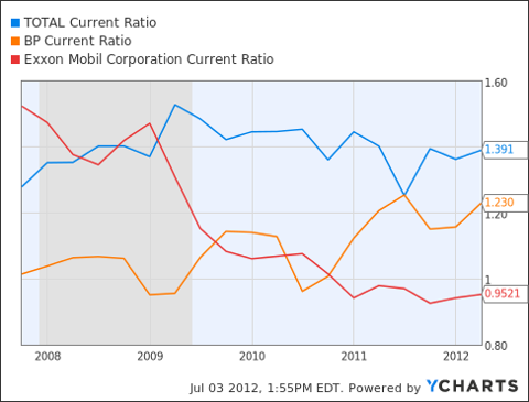TOT Current Ratio Chart