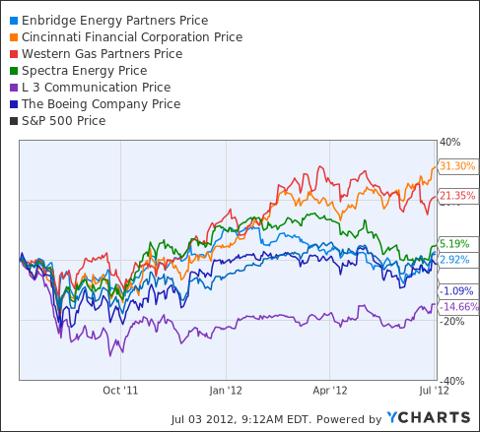 EEP Chart