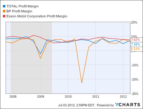 TOT Profit Margin Chart