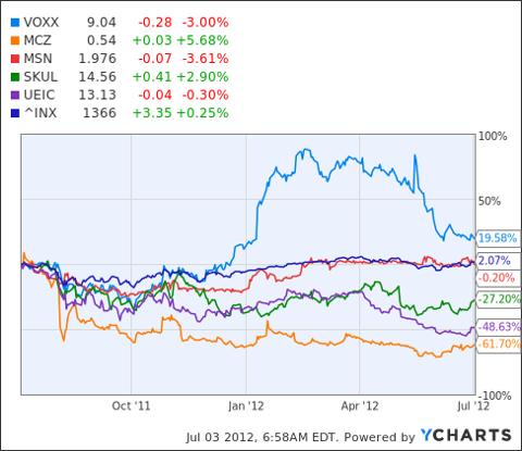 VOXX Chart