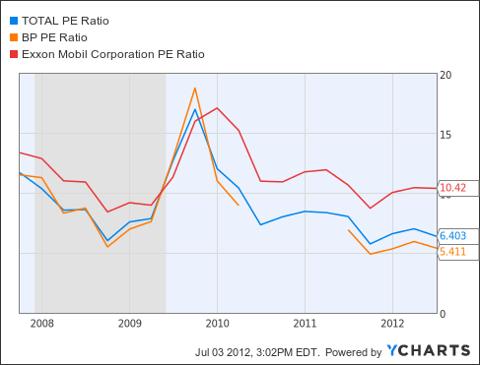 TOT PE Ratio Chart