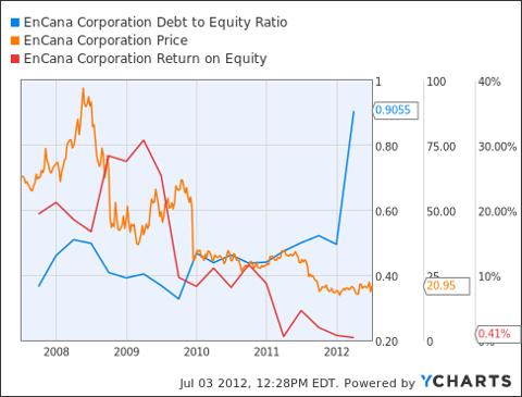 ECA Debt to Equity Ratio Chart