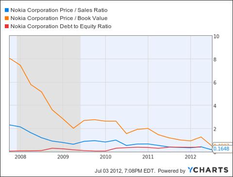 NOK Price / Sales Ratio Chart