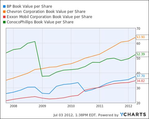 BP Book Value per Share Chart