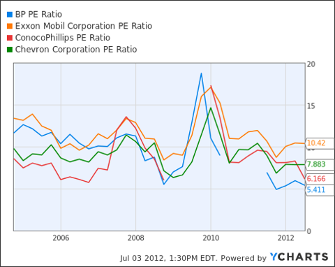 BP PE Ratio Chart