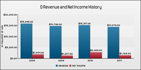 Dominion Resources, Inc. Revenue and Net Income History