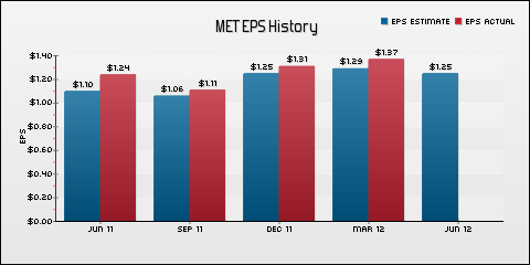 MetLife, Inc. EPS Historical Results vs Estimates