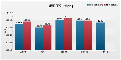 Magellan Midstream Partners LP EPS Historical Results vs Estimates