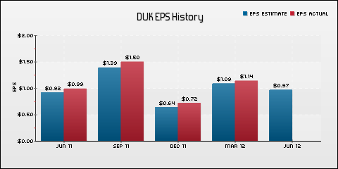 Duke Energy Corporation EPS Historical Results vs Estimates
