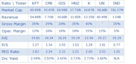 Kraft Foods Inc. key ratio comparison with direct competitors
